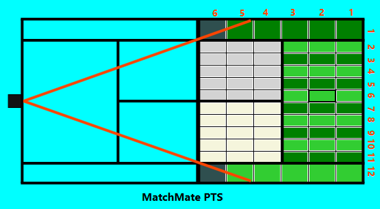 Match Mate PTS System